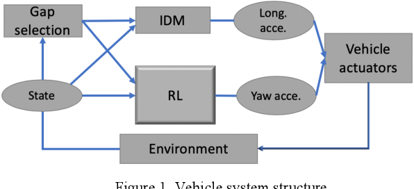 Figure 1 for Continuous Control for Automated Lane Change Behavior Based on Deep Deterministic Policy Gradient Algorithm