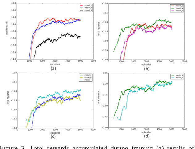 Figure 4 for Continuous Control for Automated Lane Change Behavior Based on Deep Deterministic Policy Gradient Algorithm