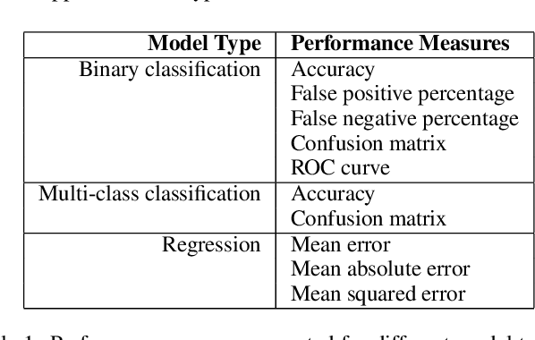 Figure 1 for The What-If Tool: Interactive Probing of Machine Learning Models