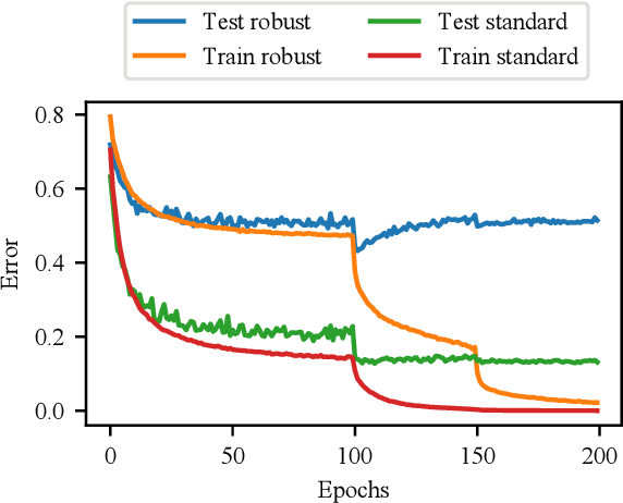 Figure 1 for Overfitting in adversarially robust deep learning