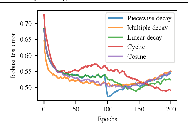 Figure 3 for Overfitting in adversarially robust deep learning