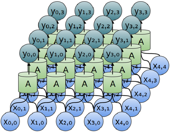 Figure 3 for Convolutional Neural Networks for Sentence Classification