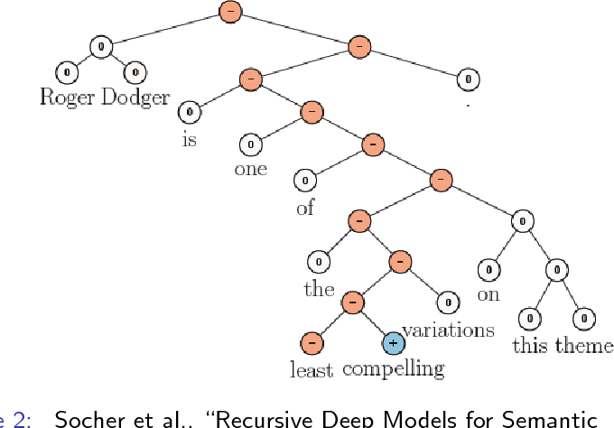 Figure 1 for Convolutional Neural Networks for Sentence Classification