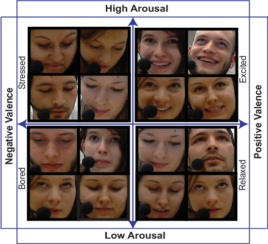 Figure 1 for Statistical Selection of CNN-Based Audiovisual Features for Instantaneous Estimation of Human Emotional States