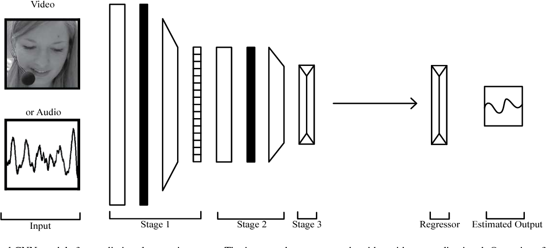 Figure 3 for Statistical Selection of CNN-Based Audiovisual Features for Instantaneous Estimation of Human Emotional States