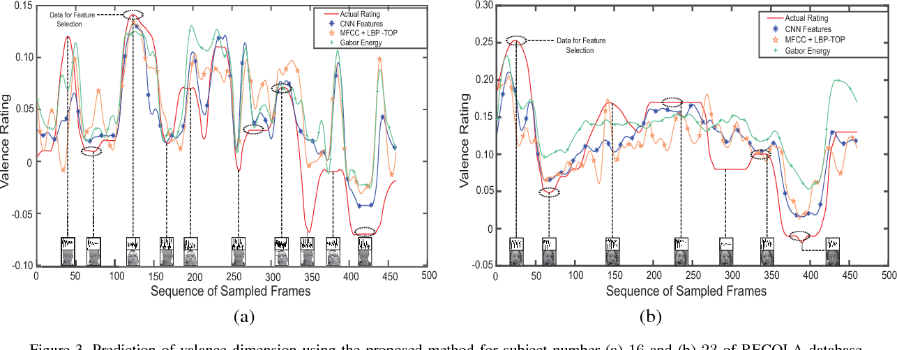 Figure 4 for Statistical Selection of CNN-Based Audiovisual Features for Instantaneous Estimation of Human Emotional States
