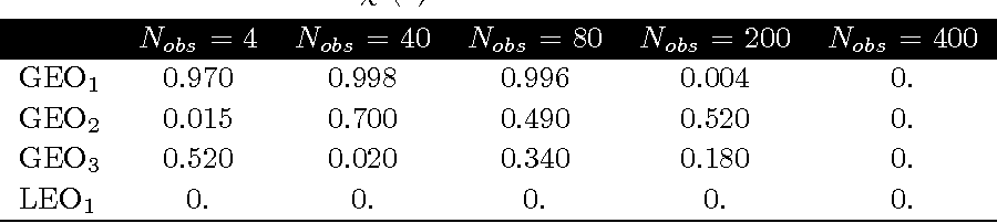 Table 1. GEO tracklet initiation. Tabulated numbers are the p-values corresponding to the null hypothesis that the computed Mahalanobis distances come from a χ2(4) distribution.