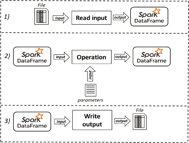 Data Preparation as a Service Based on Apache Spark - Semantic Scholar