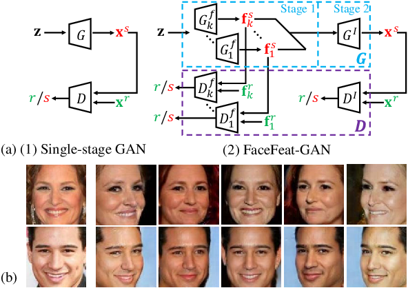 Figure 1 for FaceFeat-GAN: a Two-Stage Approach for Identity-Preserving Face Synthesis