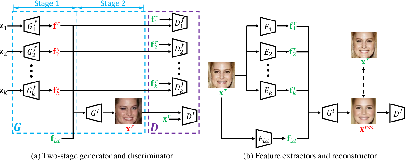 Figure 3 for FaceFeat-GAN: a Two-Stage Approach for Identity-Preserving Face Synthesis