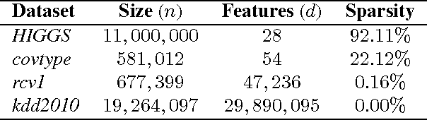 Figure 1 for A General Distributed Dual Coordinate Optimization Framework for Regularized Loss Minimization