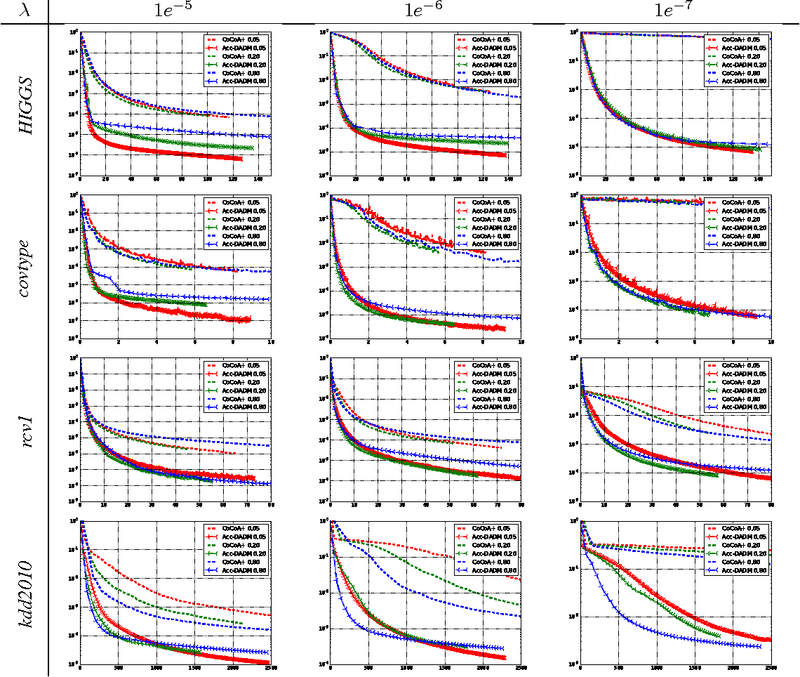 Figure 3 for A General Distributed Dual Coordinate Optimization Framework for Regularized Loss Minimization