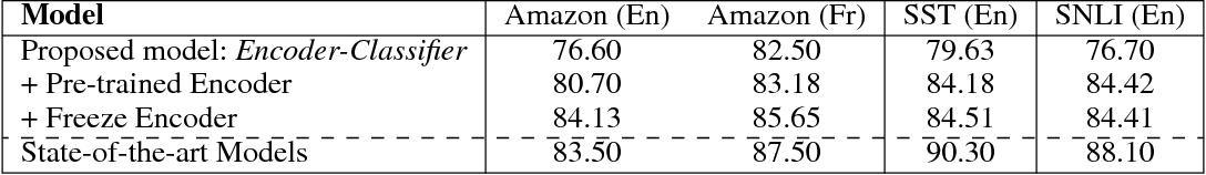 Figure 1 for Zero-Shot Cross-lingual Classification Using Multilingual Neural Machine Translation