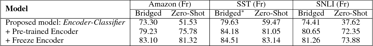 Figure 3 for Zero-Shot Cross-lingual Classification Using Multilingual Neural Machine Translation