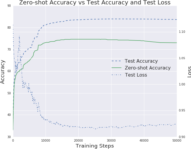 Figure 2 for Zero-Shot Cross-lingual Classification Using Multilingual Neural Machine Translation