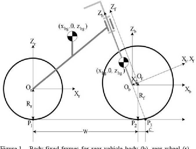 Figure 1 From Symbolic Derivation Of Nonlinear Benchmark Bicycle
