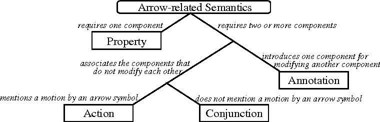 Structure and semantics of arrow diagrams semantic scholar figure 3 ccuart Image collections