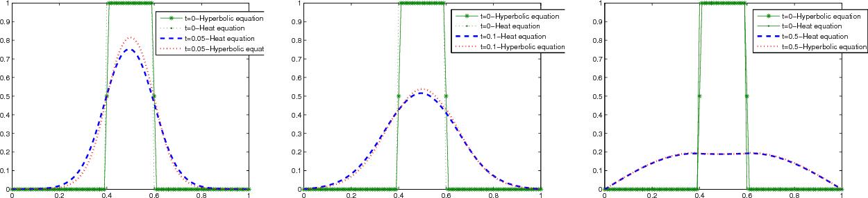 A singular perturbation of the heat equation with memory - Semantic