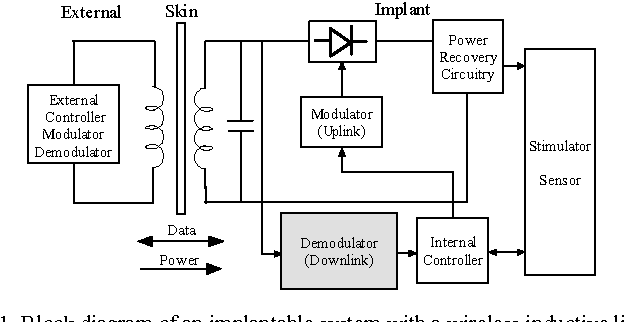 block diagram of an implantable system with a wireless inductive link
