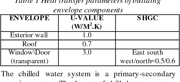 Table 1 Heat transfer parameters of building envelope components