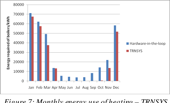 Figure 7: Monthly energy use of heating – TRNSYS vs. Hardware-in-the-loop, Baseline Case