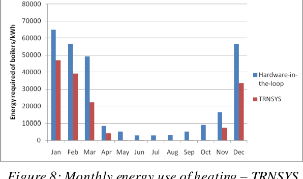 Figure 8: Monthly energy use of heating – TRNSYS vs. Hardware-in-the-loop, Improved Case