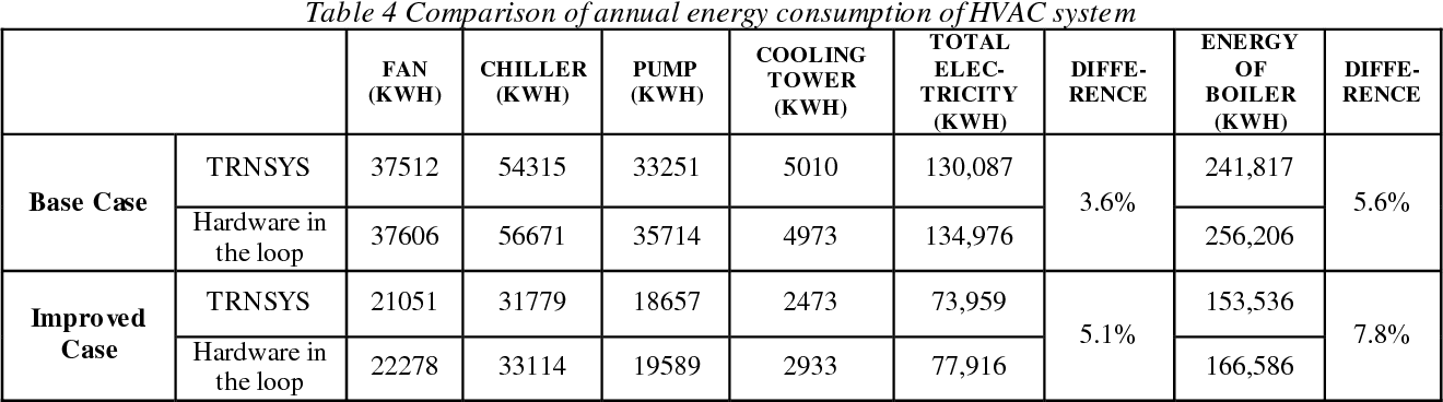 Table 4 Comparison of annual energy consumption of HVAC system