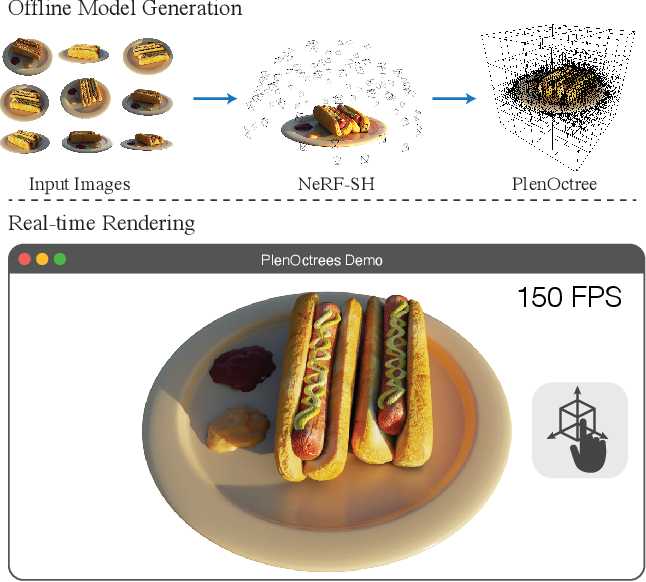 Figure 1 for PlenOctrees for Real-time Rendering of Neural Radiance Fields