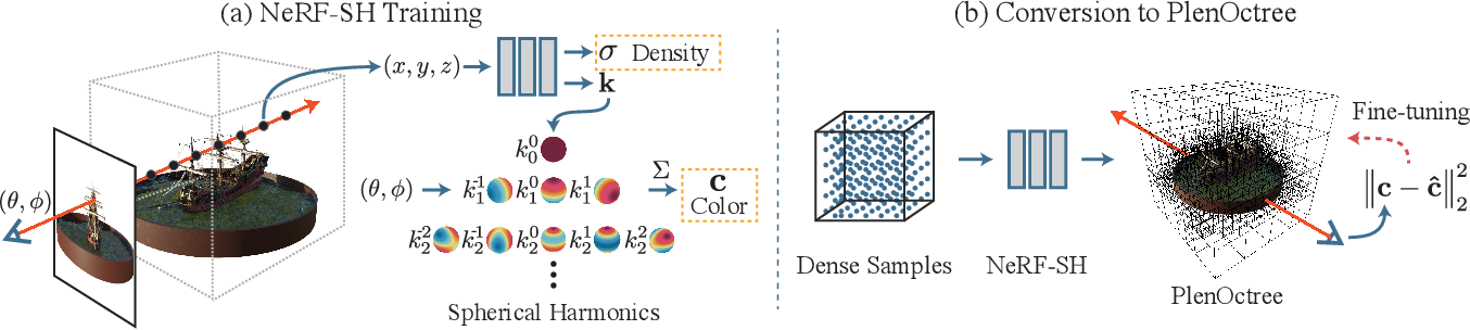 Figure 3 for PlenOctrees for Real-time Rendering of Neural Radiance Fields