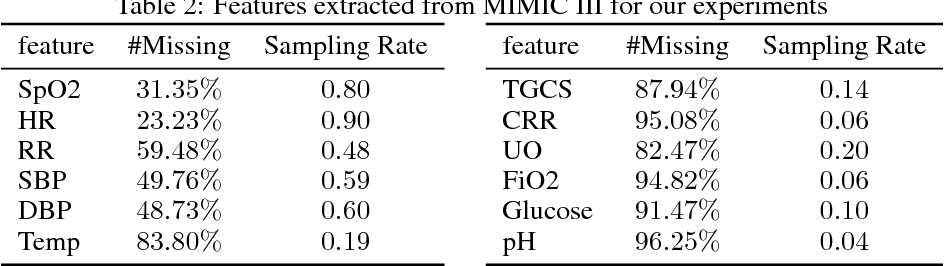 Figure 3 for Modeling Irregularly Sampled Clinical Time Series