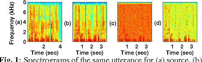 Figure 1 for Robustness of Voice Conversion Techniques Under Mismatched Conditions