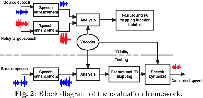 Figure 3 for Robustness of Voice Conversion Techniques Under Mismatched Conditions