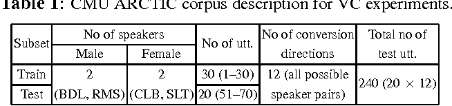 Figure 2 for Robustness of Voice Conversion Techniques Under Mismatched Conditions