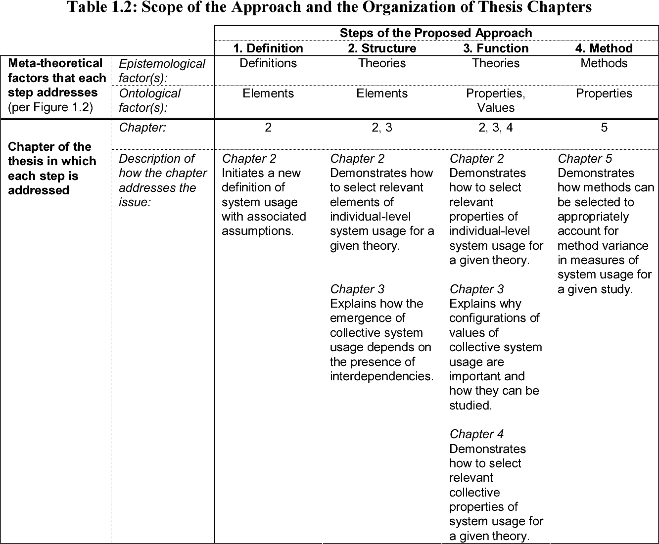 Table 1 2 from New Perspectives on the System Usage