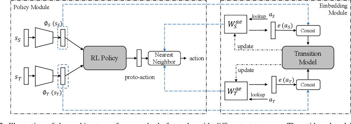 Figure 3 for Learning Action-Transferable Policy with Action Embedding