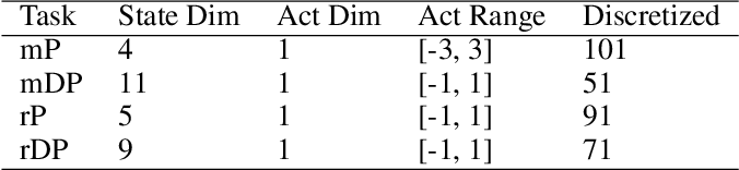Figure 2 for Learning Action-Transferable Policy with Action Embedding