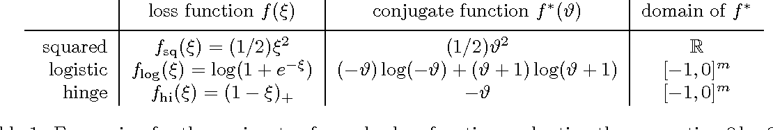 Figure 1 for Safe Feature Elimination in Sparse Supervised Learning