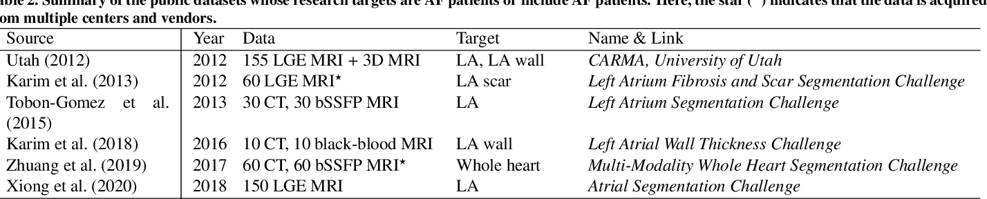 Figure 4 for Medical Image Analysis on Left Atrial LGE MRI for Atrial Fibrillation Studies: A Review