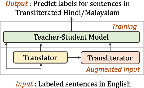 Figure 1 for Cross-Lingual Text Classification of Transliterated Hindi and Malayalam