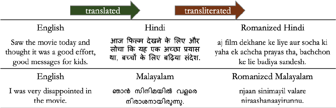 Figure 3 for Cross-Lingual Text Classification of Transliterated Hindi and Malayalam
