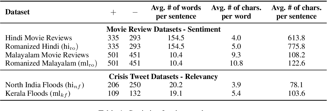 Figure 2 for Cross-Lingual Text Classification of Transliterated Hindi and Malayalam