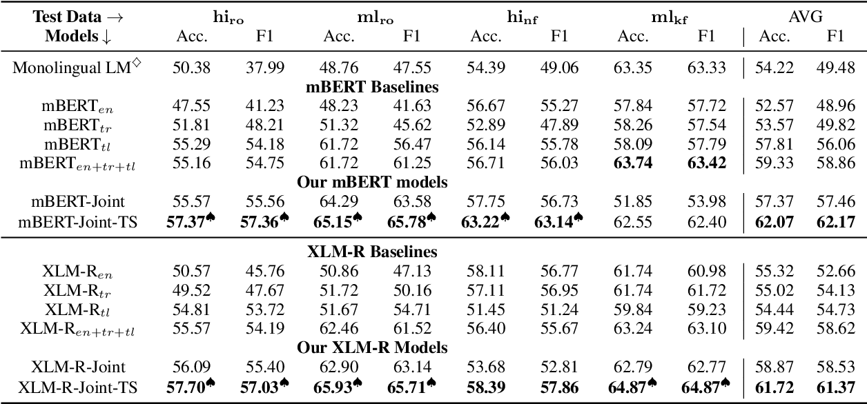 Figure 4 for Cross-Lingual Text Classification of Transliterated Hindi and Malayalam