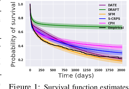 Figure 1 for Survival Function Matching for Calibrated Time-to-Event Predictions