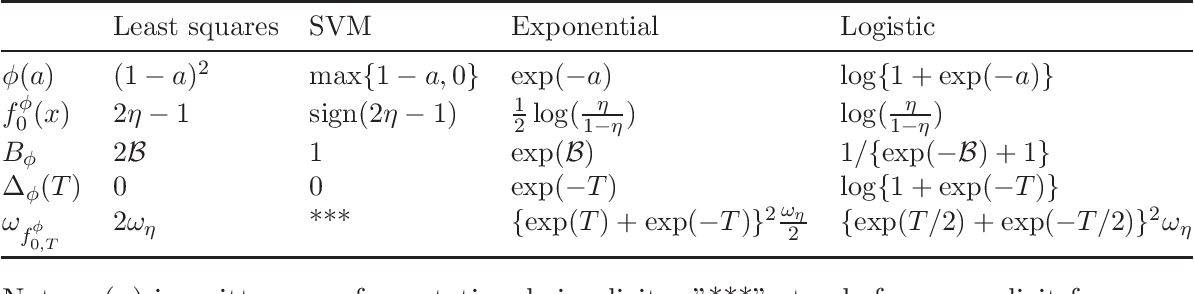 Figure 2 for Non-asymptotic Excess Risk Bounds for Classification with Deep Convolutional Neural Networks
