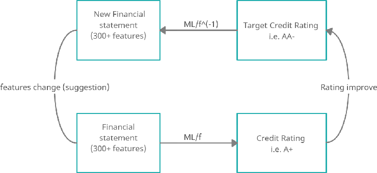 Figure 1 for A Sparsity Algorithm with Applications to Corporate Credit Rating