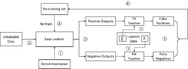 Figure 1 for Dual Teaching: A Practical Semi-supervised Wrapper Method