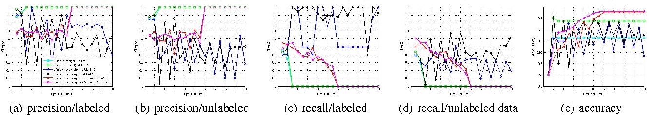 Figure 3 for Dual Teaching: A Practical Semi-supervised Wrapper Method