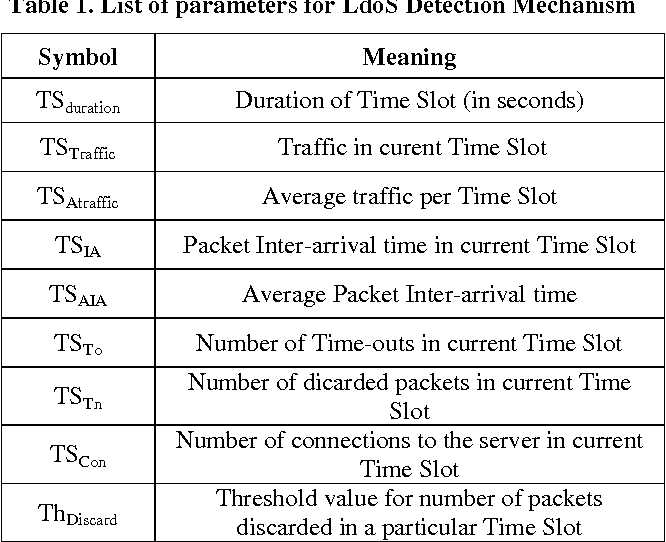 Table 1. List of parameters for LdoS Detection Mechanism
