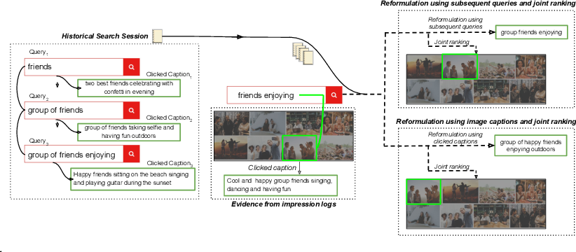 Figure 1 for Using Image Captions and Multitask Learning for Recommending Query Reformulations