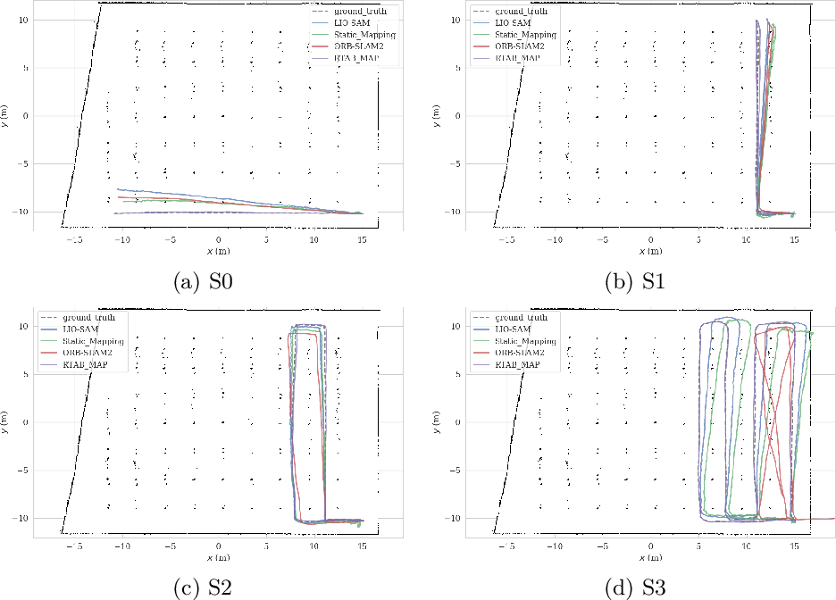 Figure 4 for Benchmark of visual and 3D lidar SLAM systems in simulation environment for vineyards